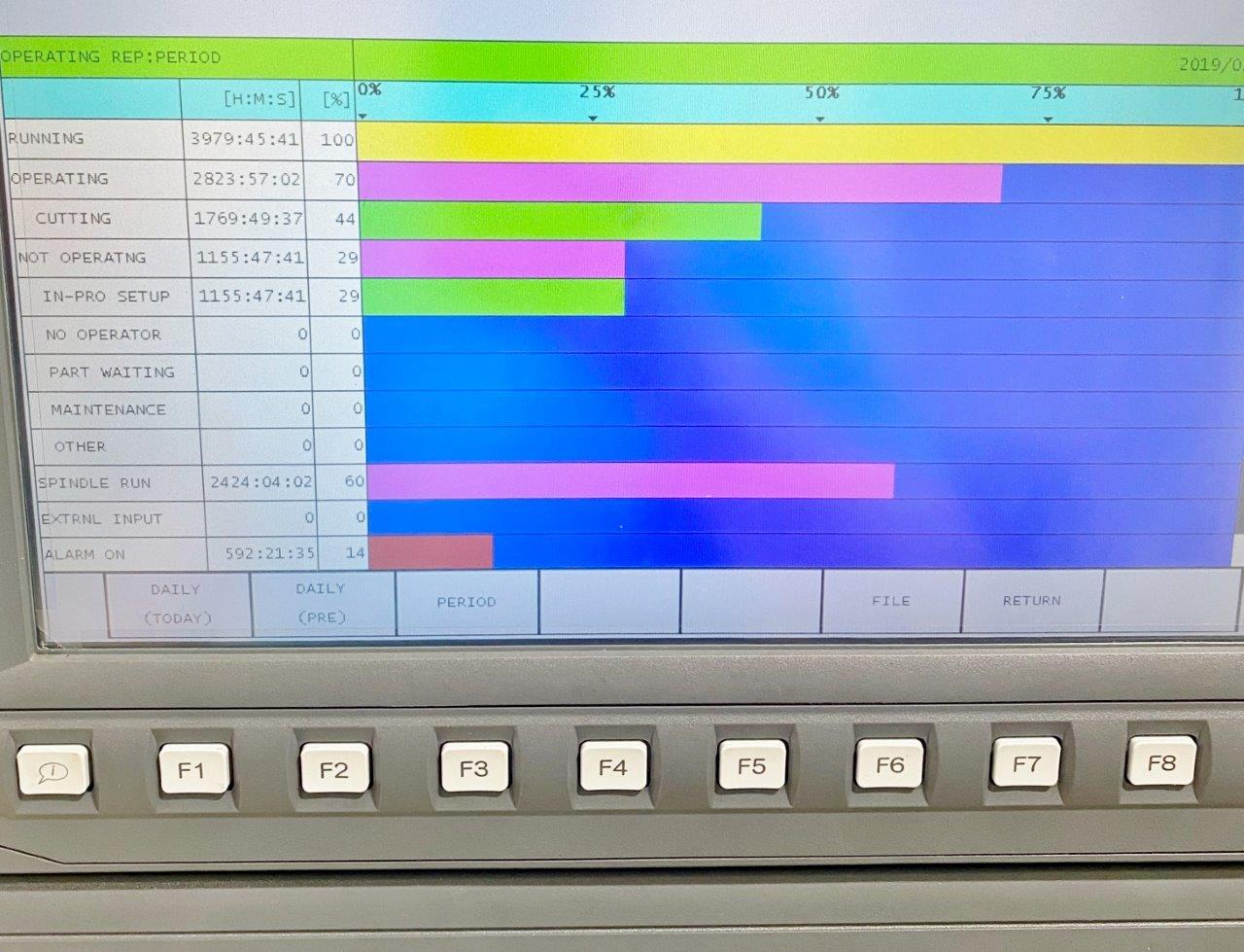 OKUMA MB-5000HII, 2019, 1,700 HOURS