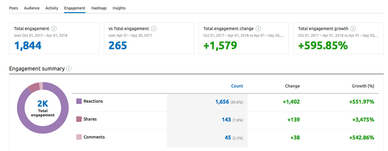 TechWearUSA Facebook engagement report