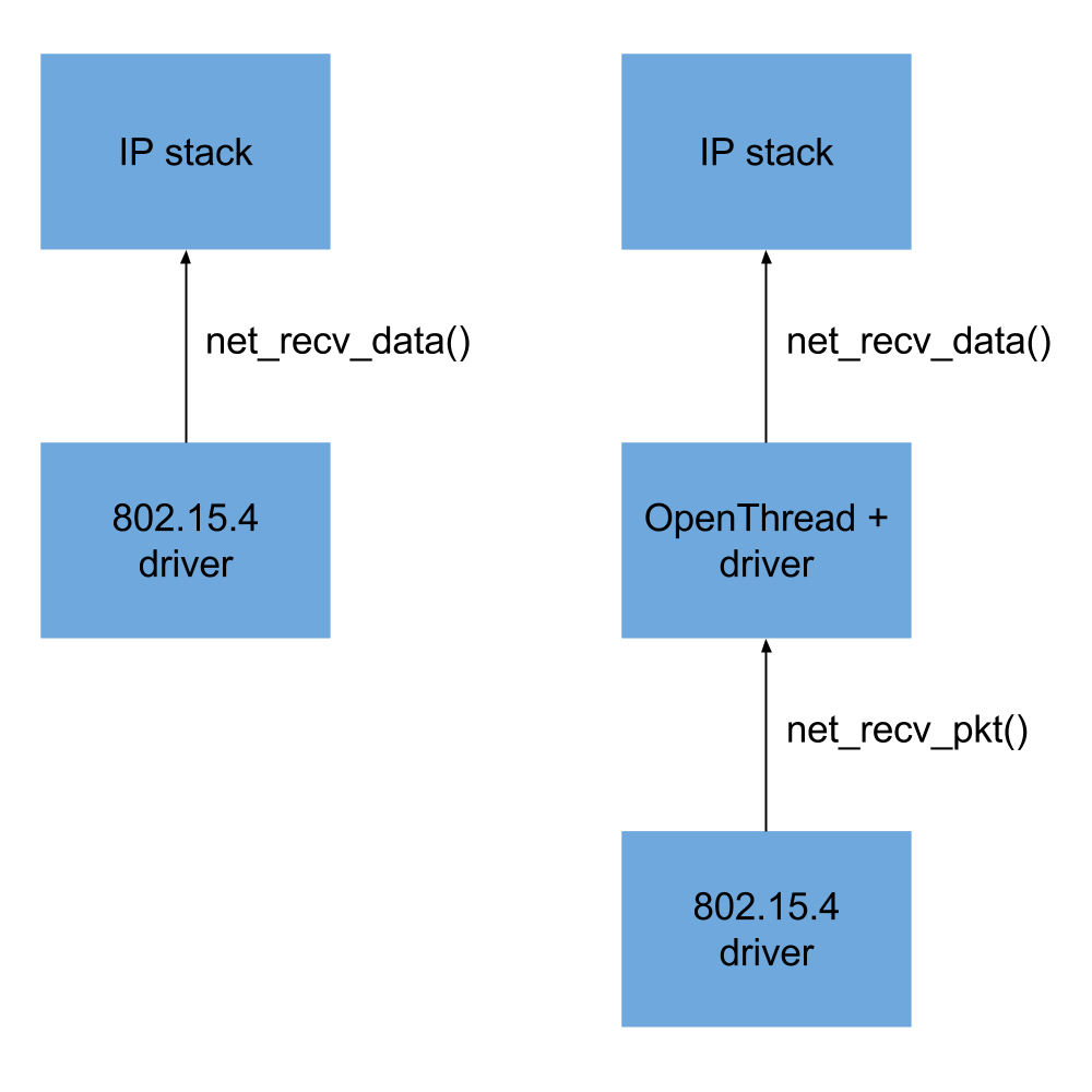 Verify that the OpenThread requirements are fulfilled by Zephyr 15 4
