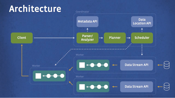 Presto Hadoop Overview | Looker