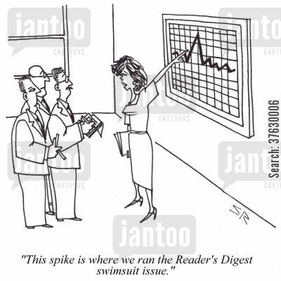 sales report cartoon humor: 'This spike is where we ran the Reader's Digest swimsuit issue,'