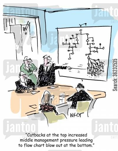 job cuts cartoon humor: Cutbacks at the top increased middle management pressure leading to flow chart blow out at the bottom.