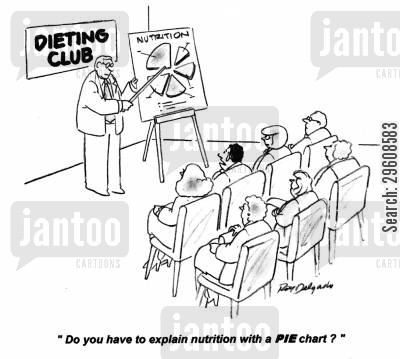 pie charts cartoon humor: 'Do you have to explain nutrition with a PIE chart?'