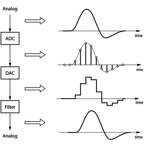 Process of digitizing and converting a signal with an infinite precision adc dac 0