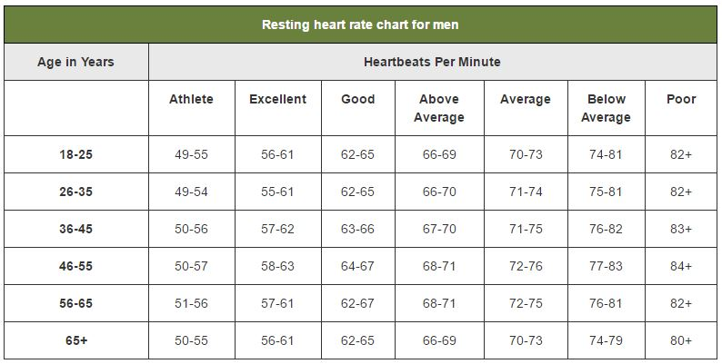 heart rate chart resting: What s your resting heart rate lewrockwell