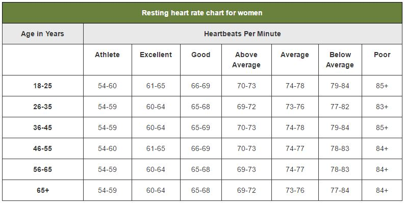 Whats Your Resting Heart Rate Lewrockwell