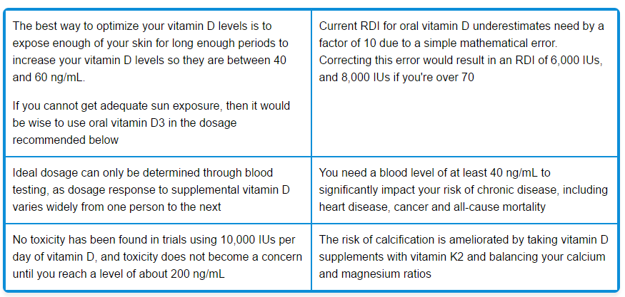 Are Americans Getting Too Much Vitamin D? - LewRockwell