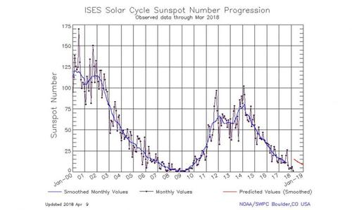 The Next Big Geomagnetic Storm
