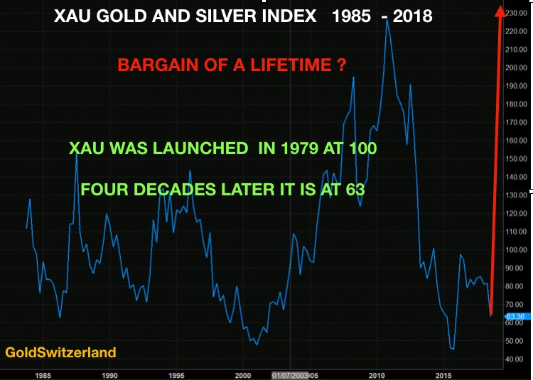 Take Collateral in Physical Gold