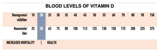 Recommended Vitamin D Intake Levels (600 Units) Too Low