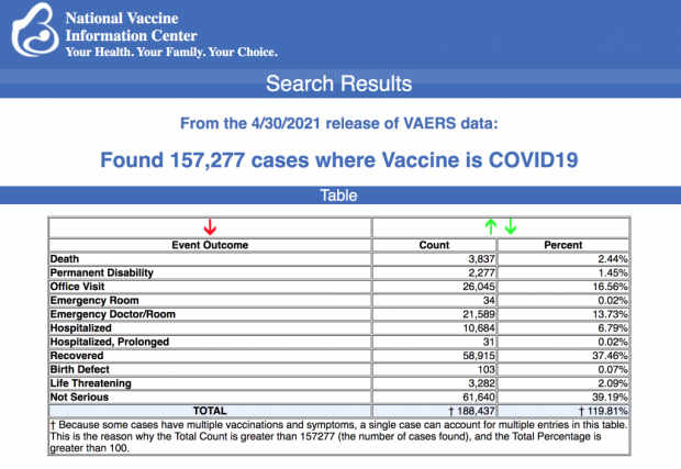 Pfizer Seeks Full Approval for Covid Vaccine Vaers-vaccine-injury-april-30-1024x705-620x427