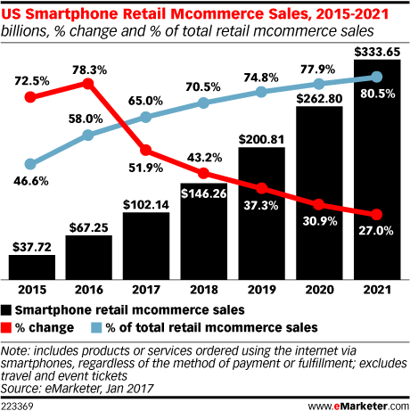 Statistical data on M-Commerce growth
