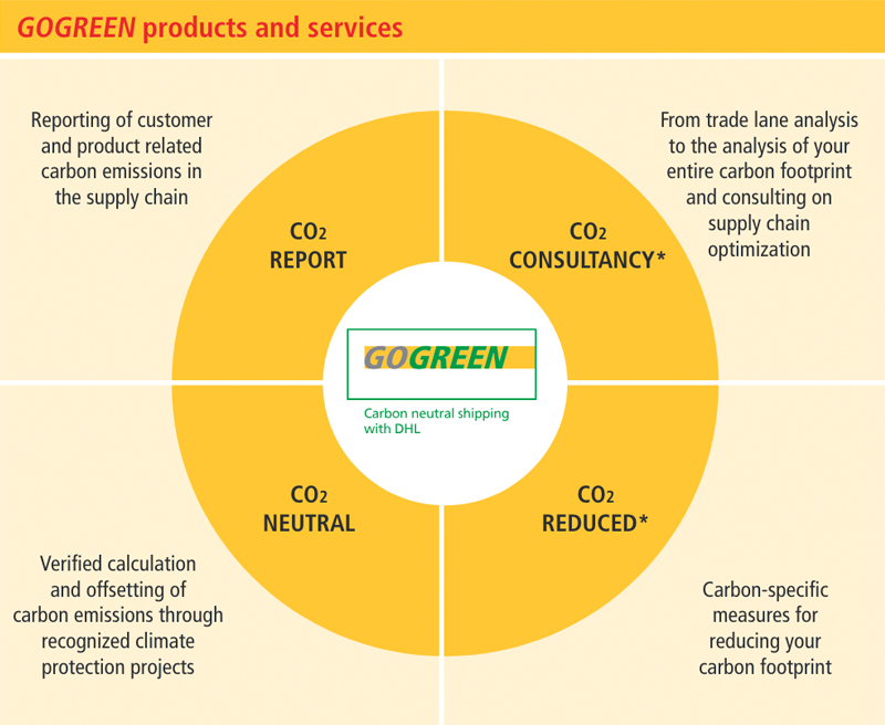 DHL go green products and services