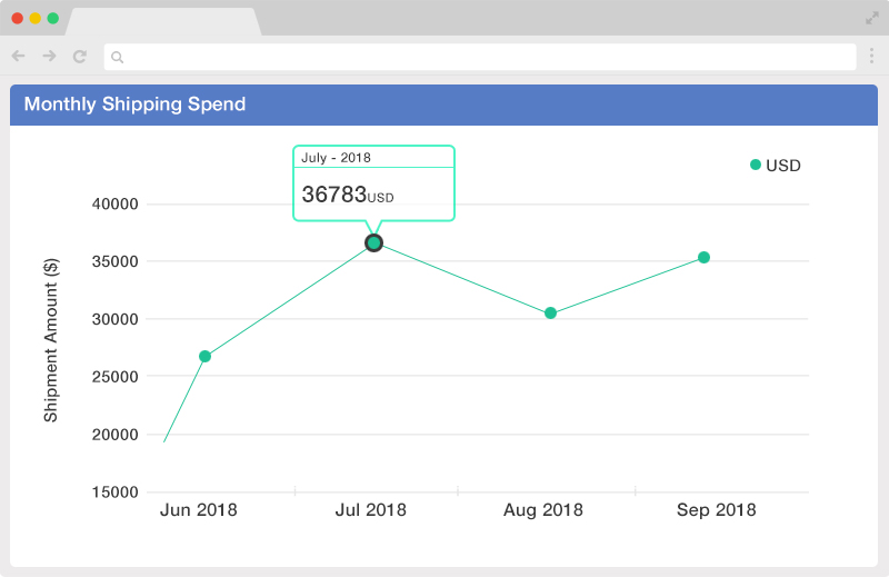monthly spend report