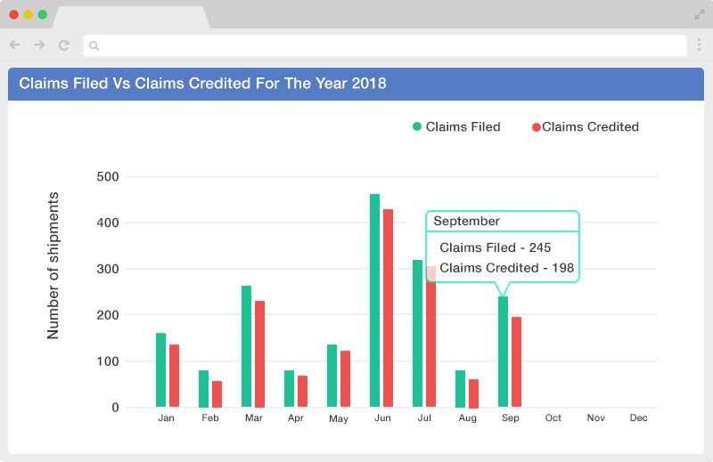 claims filed vs claims credited