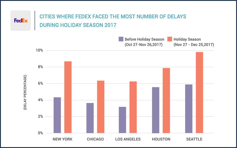 FedEx delays during holiday season