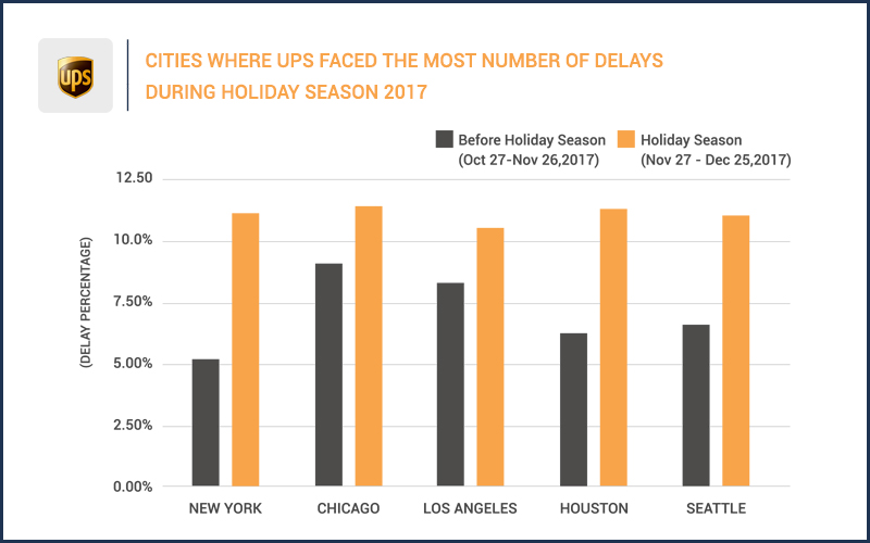UPS delays during holiday season 2017
