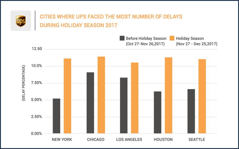 UPS delays during holiday season 2017