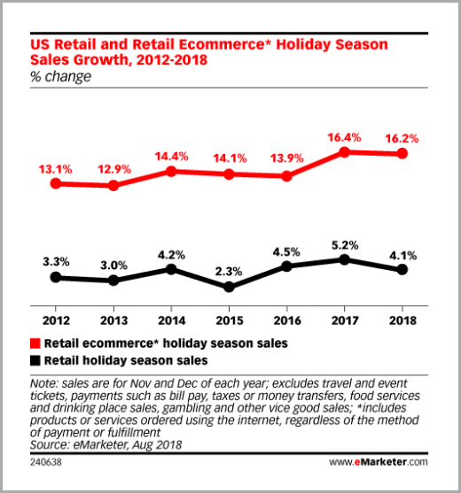 US holiday sales statistics