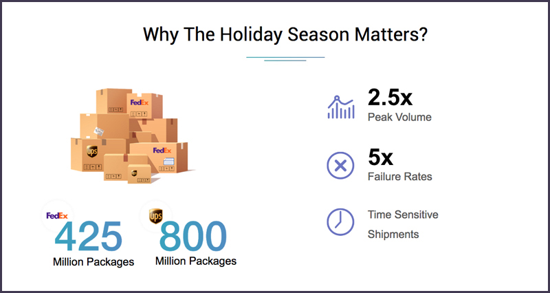 shipment volume handled by fedex and ups during holidays