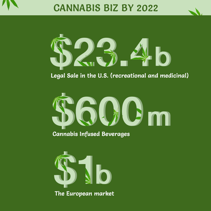 cannabis market potential