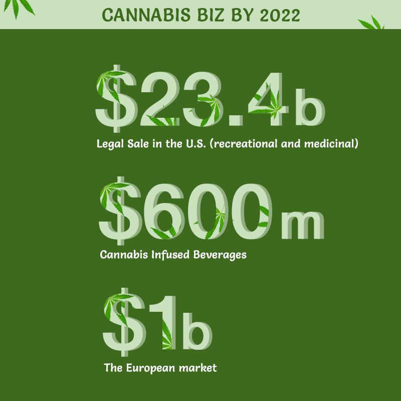 cannabis market potential