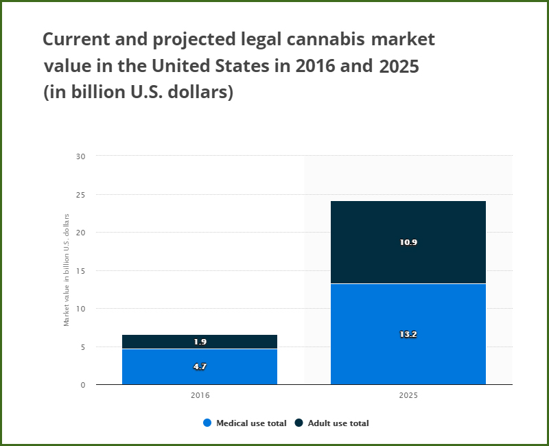 statistic on US cannabis market in 2030