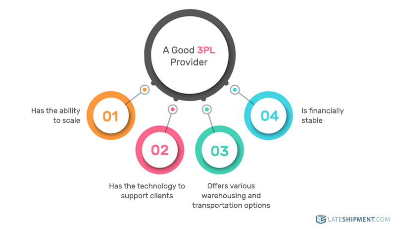 Infographic on the hallmarks of a good third party logistics provider