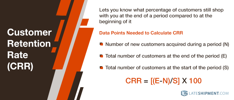 How to calculate Customer Retention Rate (CRR)
