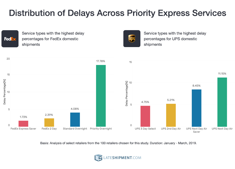 delays across priority express services