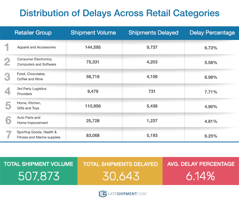 delay distribution across retail categories