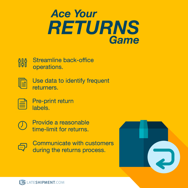 Infographic on how to handle ecommerce returns