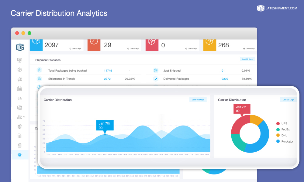 The Carrier Distribution Analytics feature of LateShipment.com Pulse 2.0