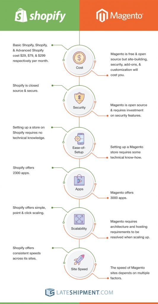Shopify Vs. Magento infographic
