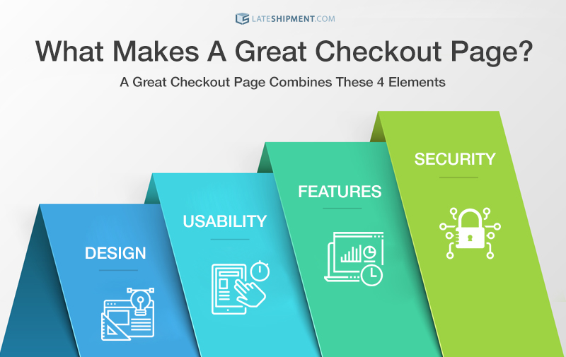 An infographic listing the four things that make a great checkout page