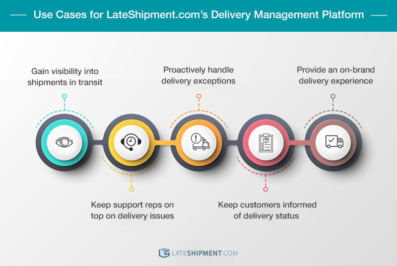 Infographic with the use cases for LateShipment.com's delivery management platform