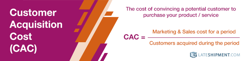 How to calculate Customer Acquisition Cost (CAC)