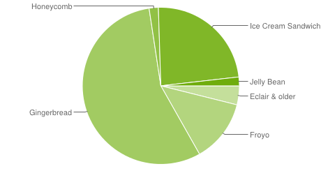 Android Platform Versions as of October 1, 2012