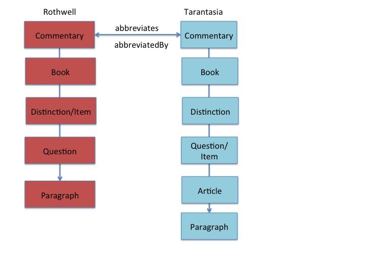 hierarchy3