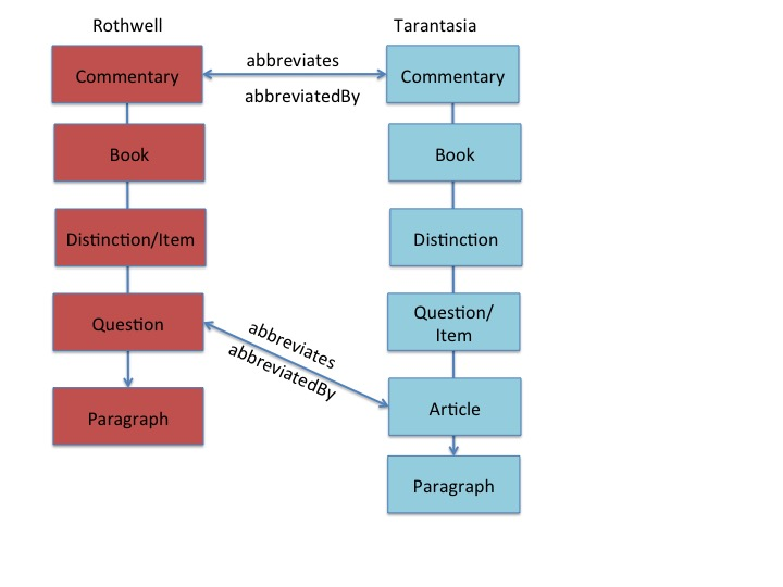 hierarchy4