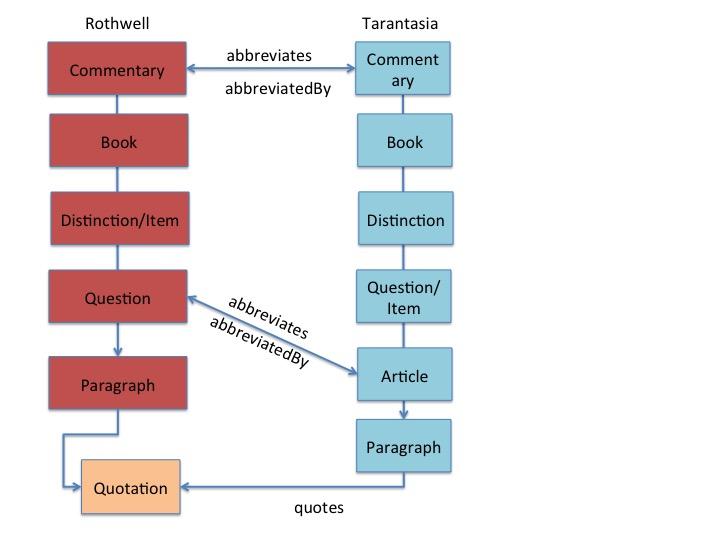hierarchy5