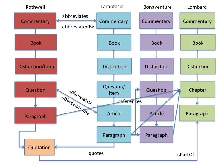 hierarchy7