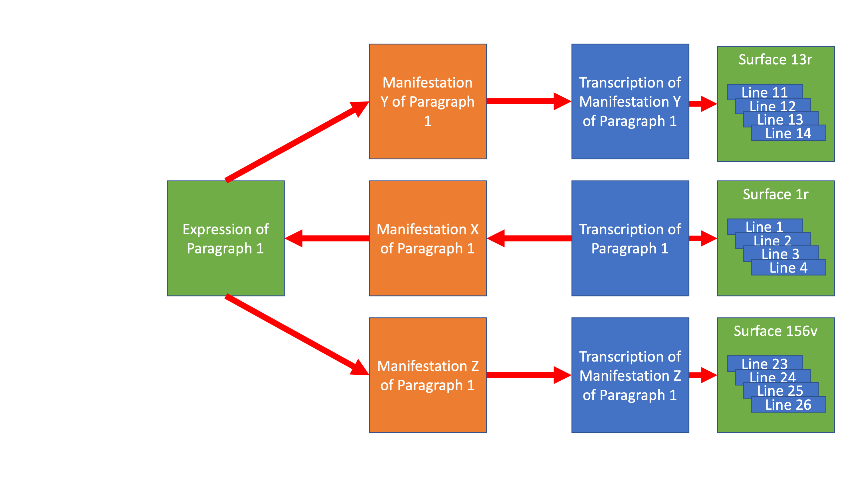 image of lines to manifestations and expression
