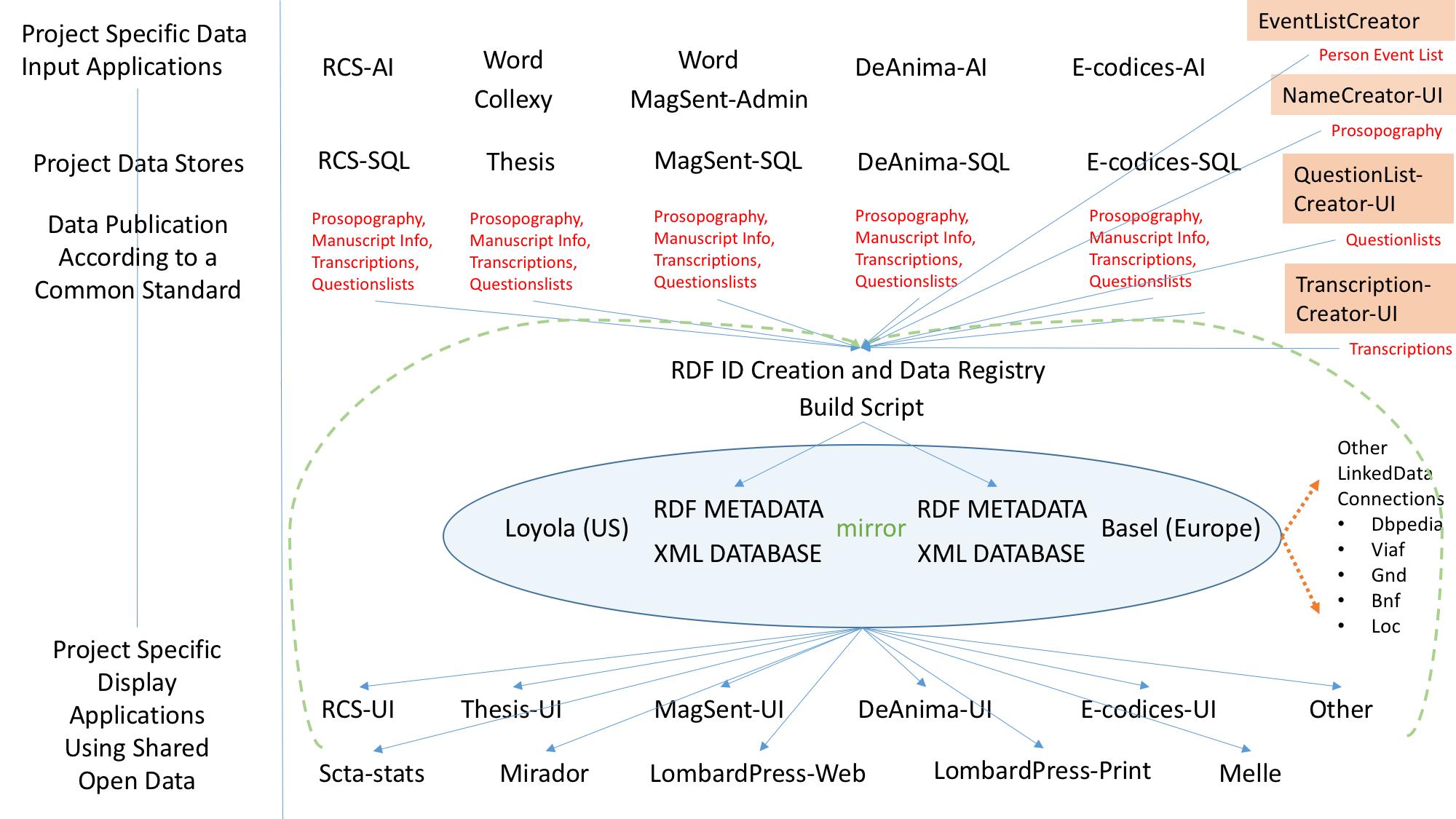 united-data-set-example