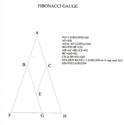 fibonacci gauge plans