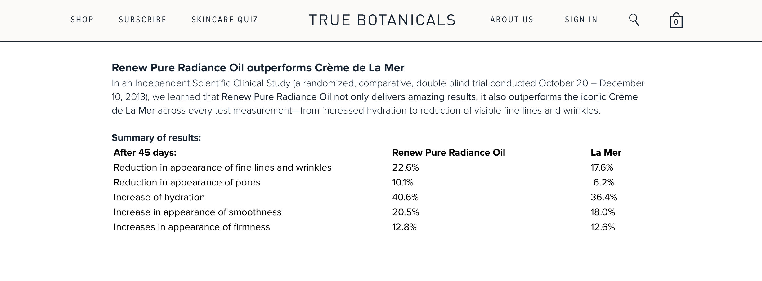 WM123 true botanicals clinical trials