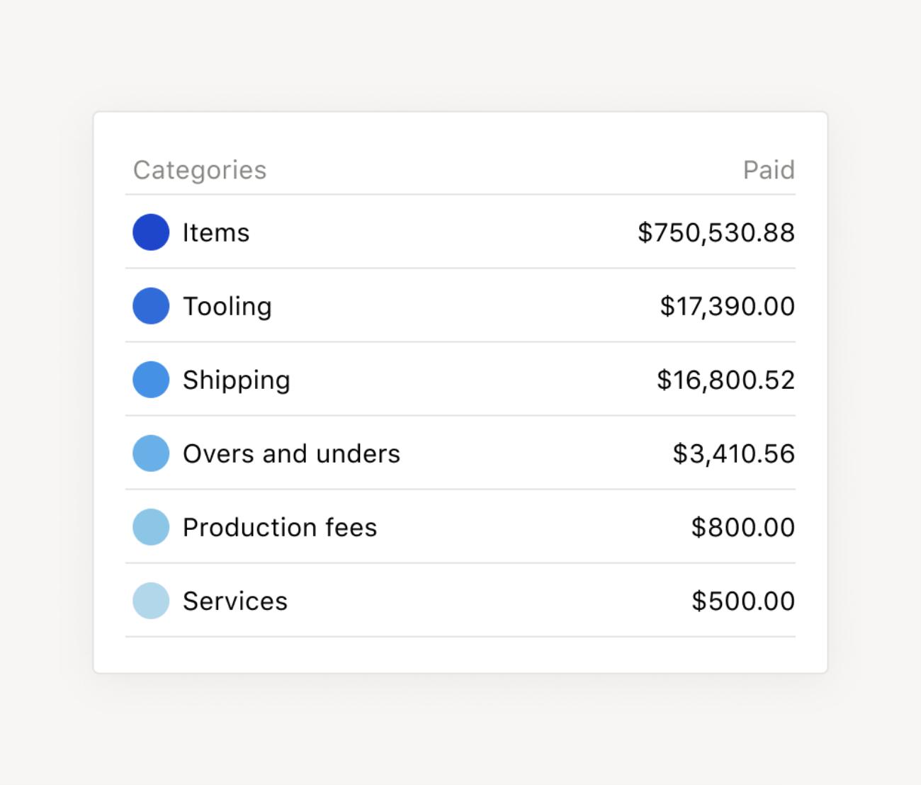 Billing categories