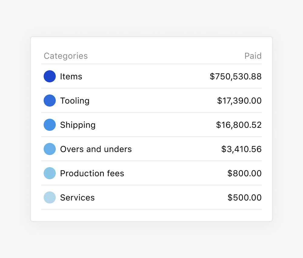 Billing categories