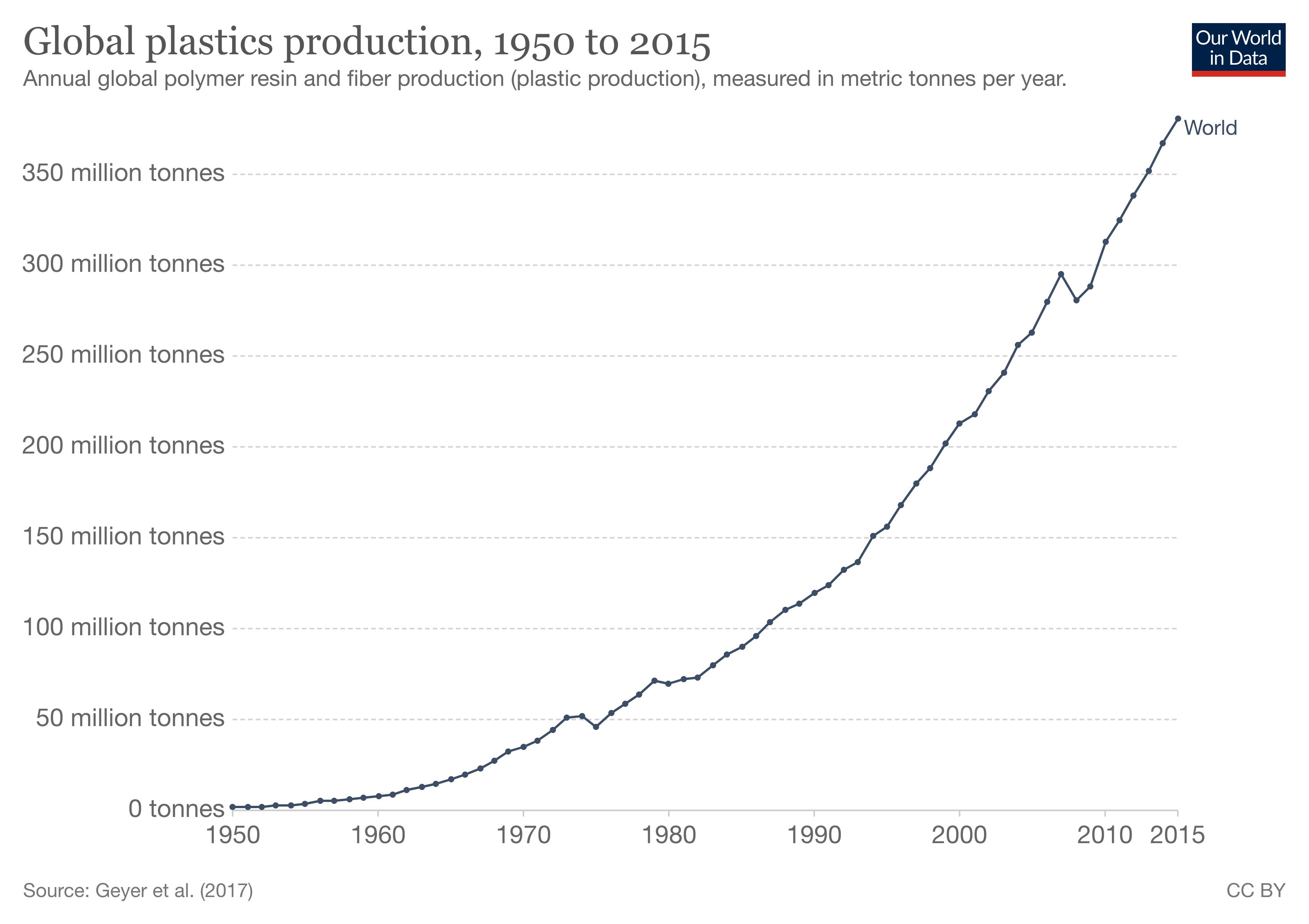 Global plastics production