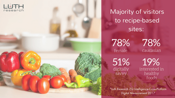 Majority of visitors to recipe-based sites: